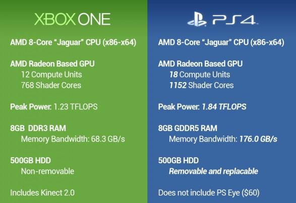 Lequel est le meilleur, PlayStation 4 ou Xbox One ? on