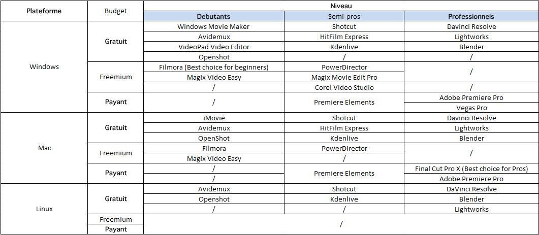 Comparaison de différents outils d'édition vidéo