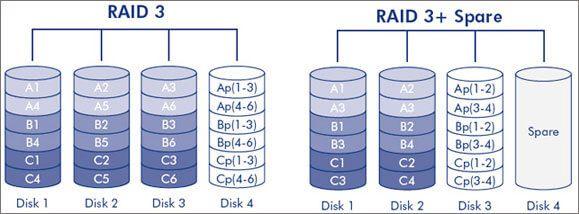 Top 5 des logiciels de récupération de données de disque durs Raid